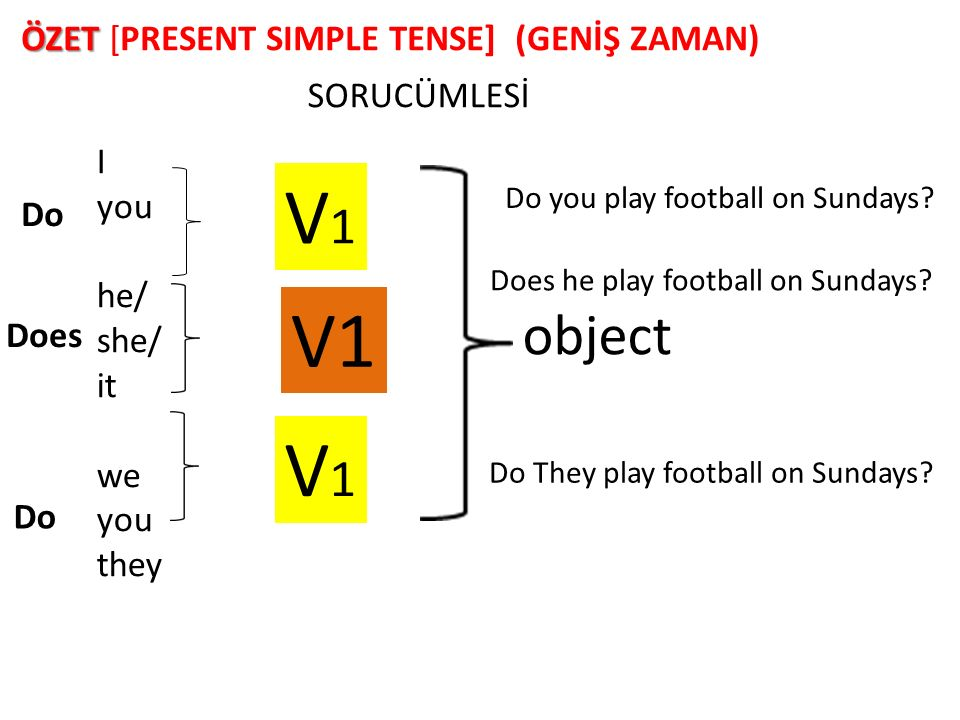 V1 V1 V1 object ÖZET [PRESENT SIMPLE TENSE] (GENİŞ ZAMAN) SORUCÜMLESİ